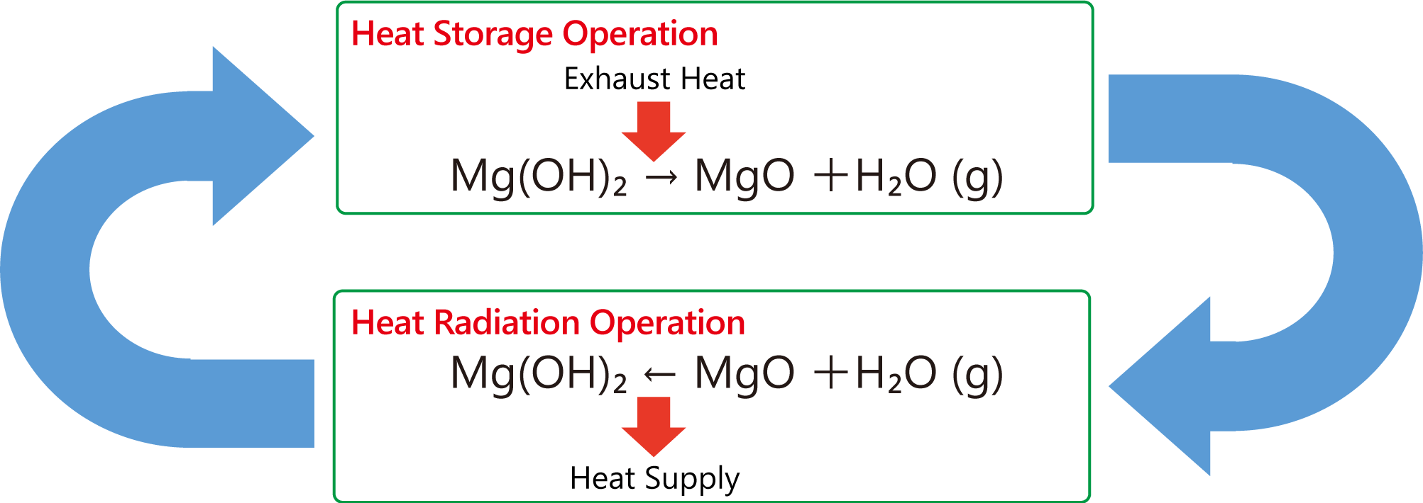Principle of Heat Reserving and Radiating of CHARGEMAG®, magnesium hydroxide based thermal storage medium